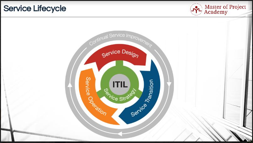 ITIL-lifecycle-1 5 Stages of ITIL Lifecycle for Services | New ITIL Lifecycle Structure