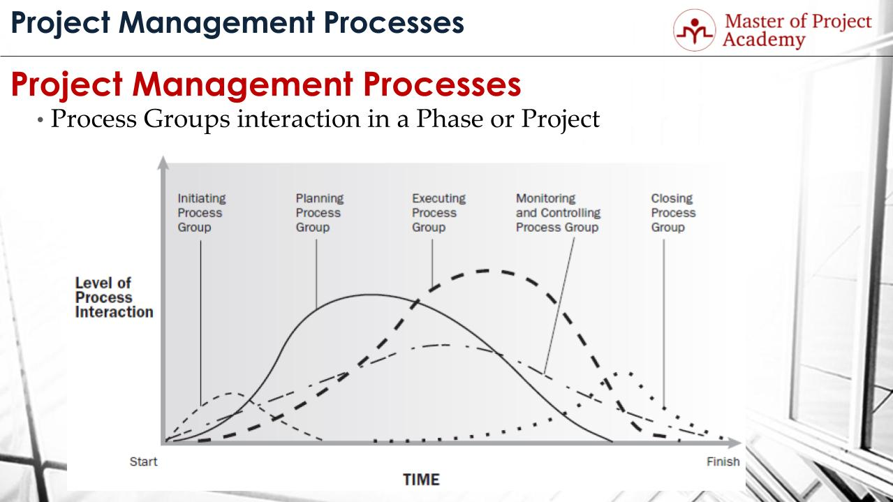 project management process groups and the six questions in pmlc Preparing for the project management professional (pmp) exam can be challenging according to the project management institute (pmi), project professionals spend on average more than 35 hours.