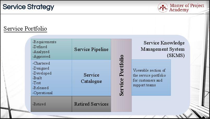 505-Service-Portfolio-Slide Service Portfolio: A bird's eye view of your IT services