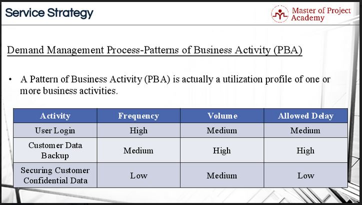 508-slide-2 IT Demand Management Process: Do you check the patterns of business activities?