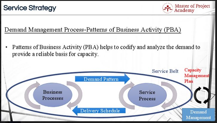 Demand management process