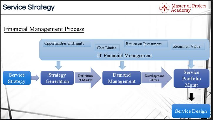 509-slide ITIL Financial Management for IT services: Is Finance Part of Your Service Strategy?