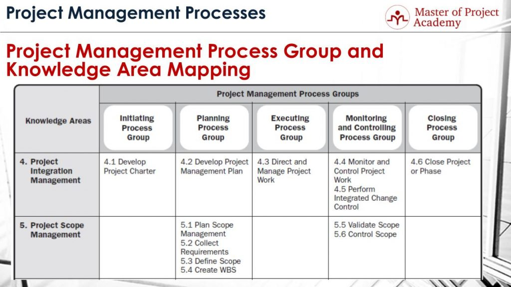 The  Project Management Knowledge Areas In A Glimpse