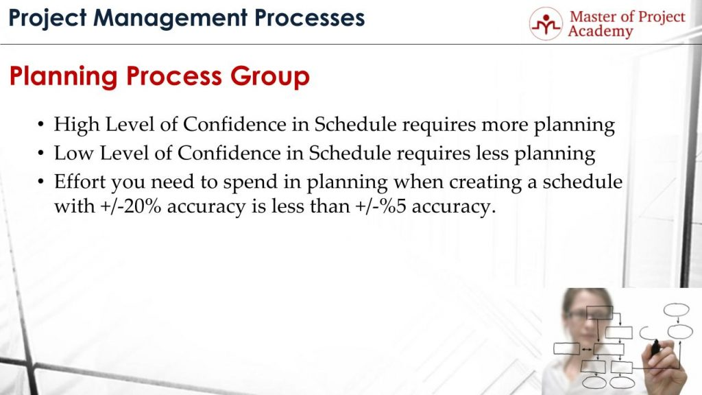 planning-process-5-1024x576 Do You Know the Vital Role of the Planning Process in Project Management?