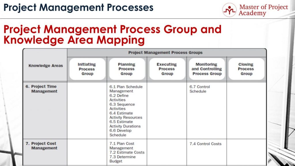 project management simulation scope resources schedule An independent project management methodology of lg cns based on pmbok,  cmmi,  scope management schedule management cost management  to  define resources and  schedule simulation by the system.