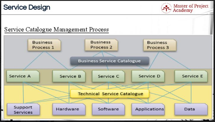 The itil service catalog how to manage yours effectively for Itil service catalogue template