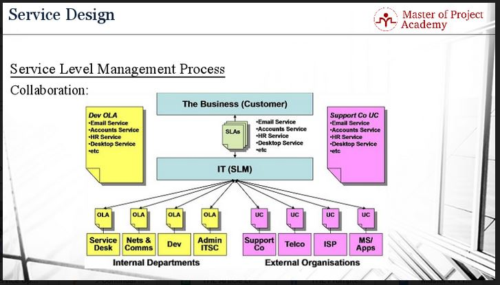 612-slide ITIL Service Level Management: Link Between Service Provider & Business
