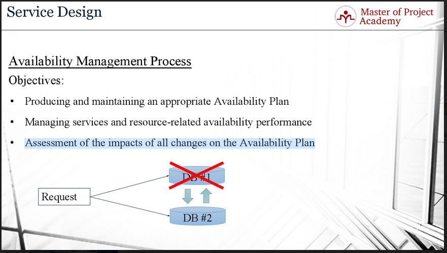623-slide-2 Availability Management and its Role in IT Service Management