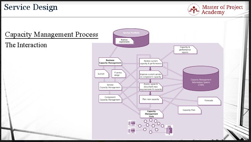 slide-630 IT Capacity Planning: Balancing Acts and Process Interactions