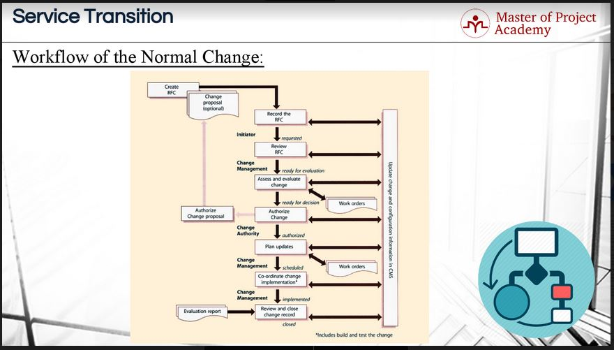 706-slide ITIL Change Management Process: Models You Need to Know