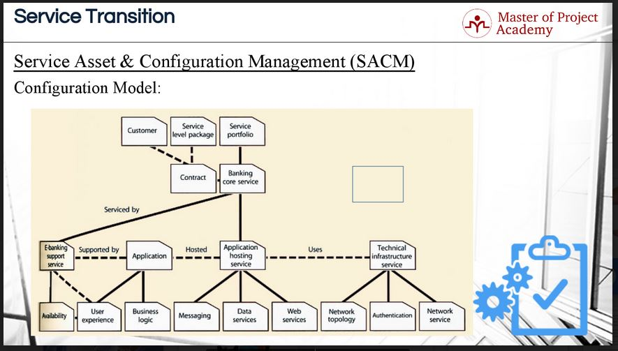 711-slide Configuration Model: Understanding the Interactions in IT Configurations