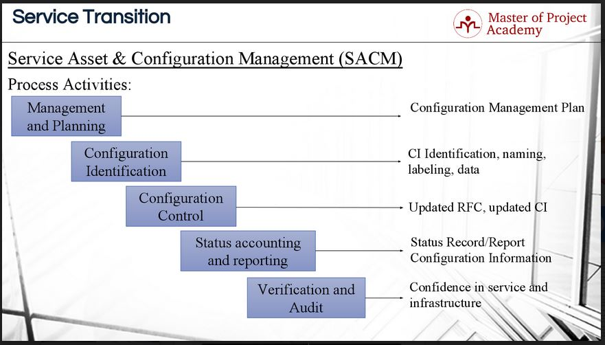 Sacm 5 Key Activities Of Service Asset Configuration Management