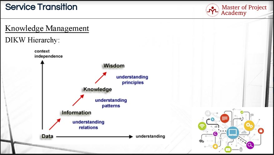 720-slide 4 Steps Of DIKW Hierarchy: Essential Tools for Knowledge Management