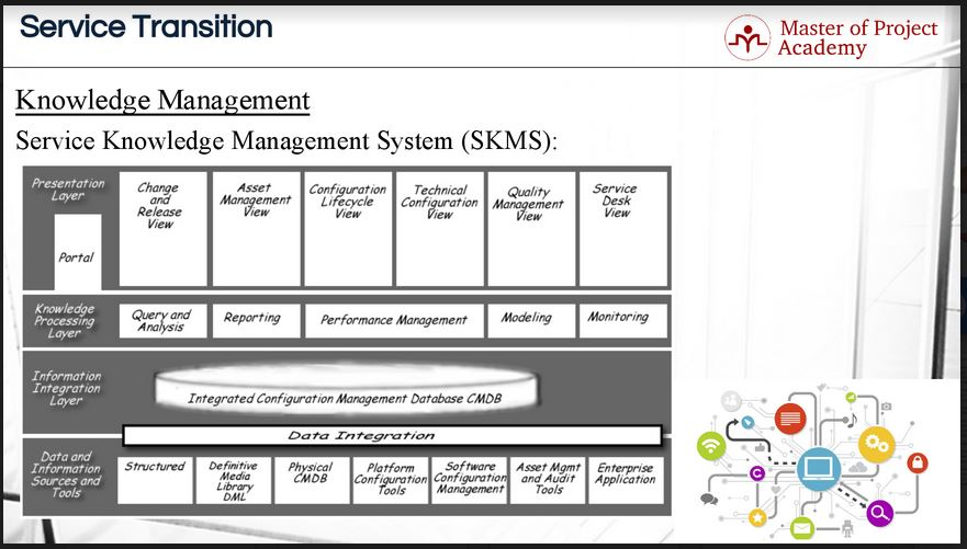 721-slide The 4 Levels of SKMS: How Does The System Work?