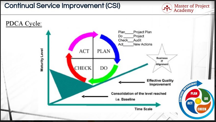 Pdca cycle the 4 gears of continual service improvement for Continuous service improvement plan template