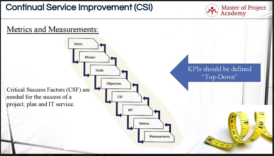 the relationship of csfs to kpis is many