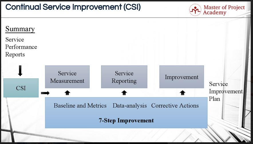 service process improvement improving the order Whether you sell a product or a service, these five steps will help you ensure that  you are  so how can you improve quality at your company.