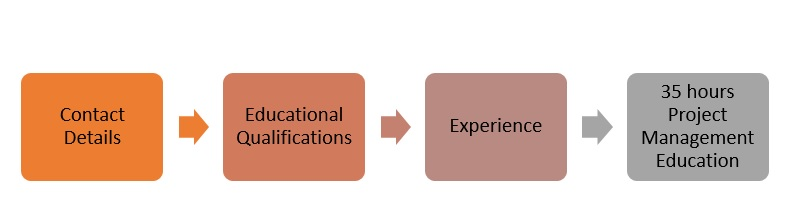 Applying-for-PMP-PMP-Certification-Process The 3 Steps of PMP Certification Process
