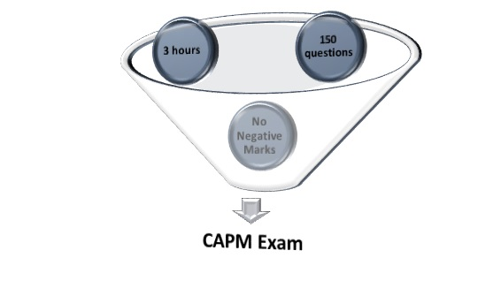 CAPM requirements