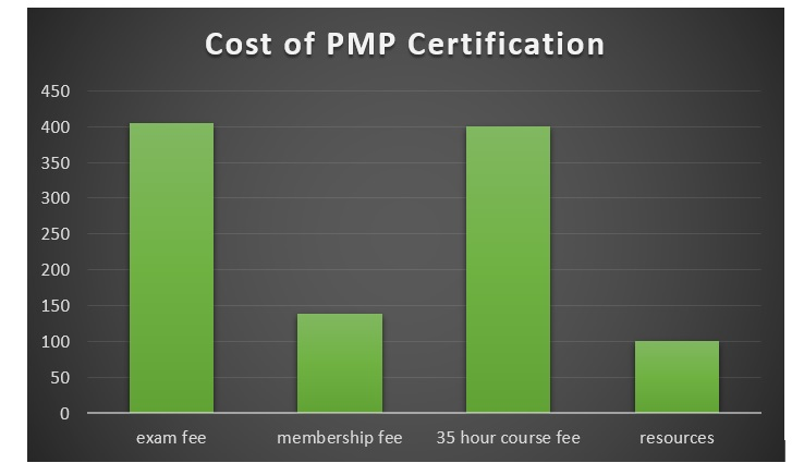 13 Pmp Benefits Once You Get The Pmp Certification