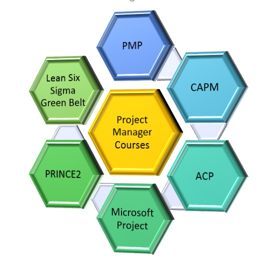 project manager courses