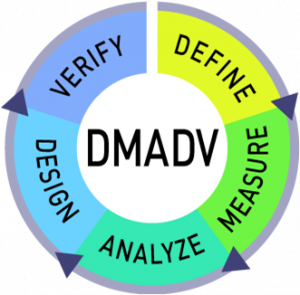 DMADV-300x295 What is the Difference Between DMAIC and DMADV in Six Sigma?