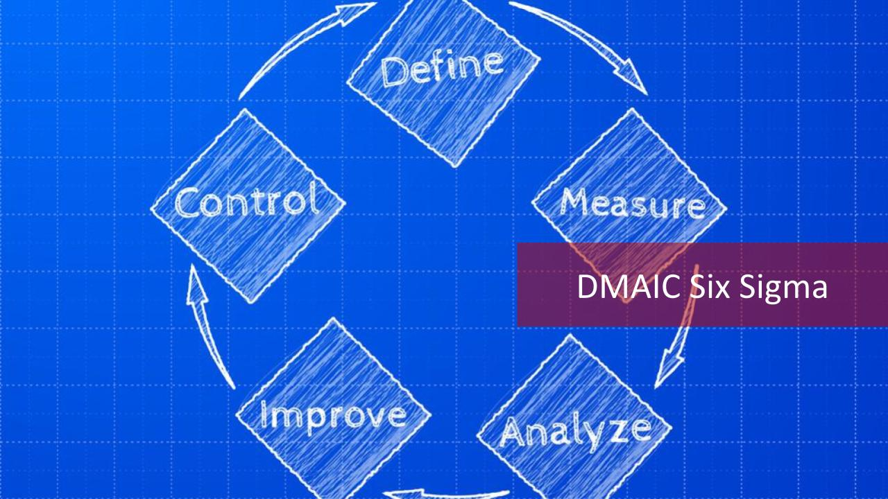 The Dmaic Approach 5 Phases Of Six Sigma Master Of Project