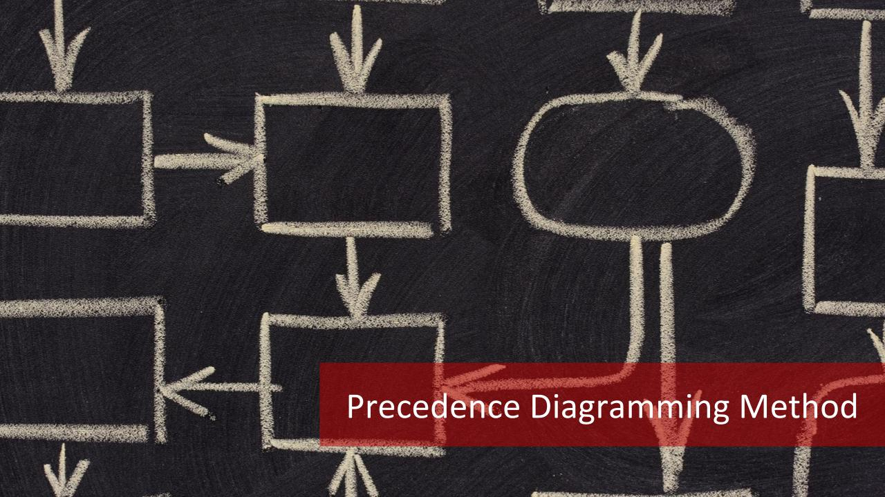Precedence Diagramming Method