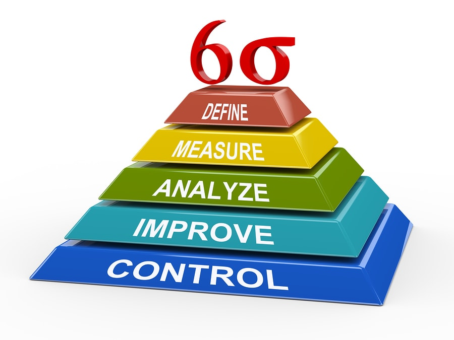 Six Sigma Green Belt Certification Process on lean six sigma quality model