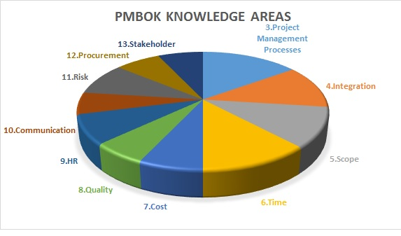 pmbok-knowledge-areas PMP Study Guide: The Best Plan to Crack PMP Exam in 1st Attempt!