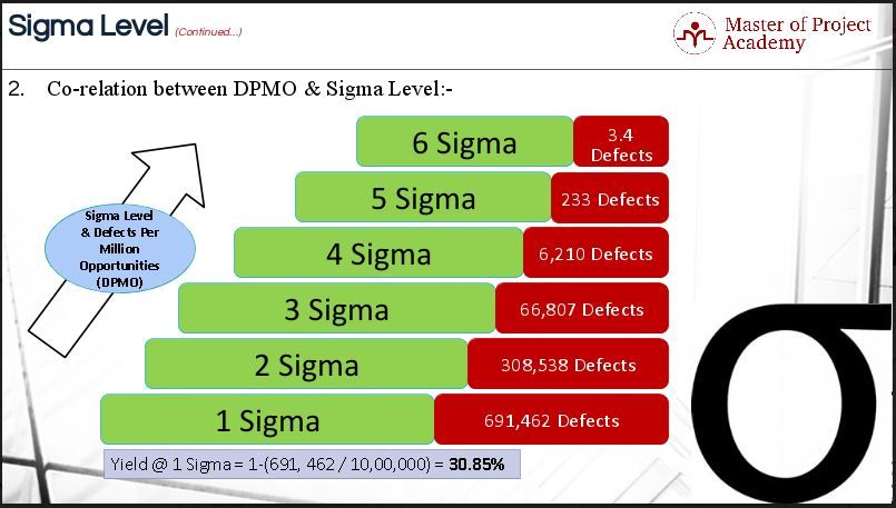 Sigma level the most important statistical term in six for Table 6 sigma