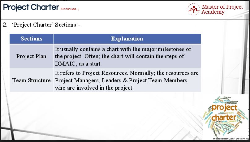 1.22-slide-3 7 Elements of the Six Sigma Project Charter