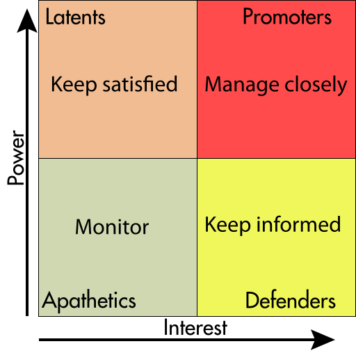 1.25-stakeholder-analysis What is Stakeholder Analysis and Why it Helps Six Sigma Projects?
