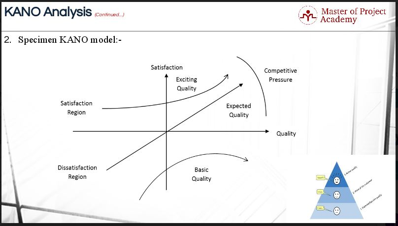1.27-slide 3 Levels of Quality in KANO Model