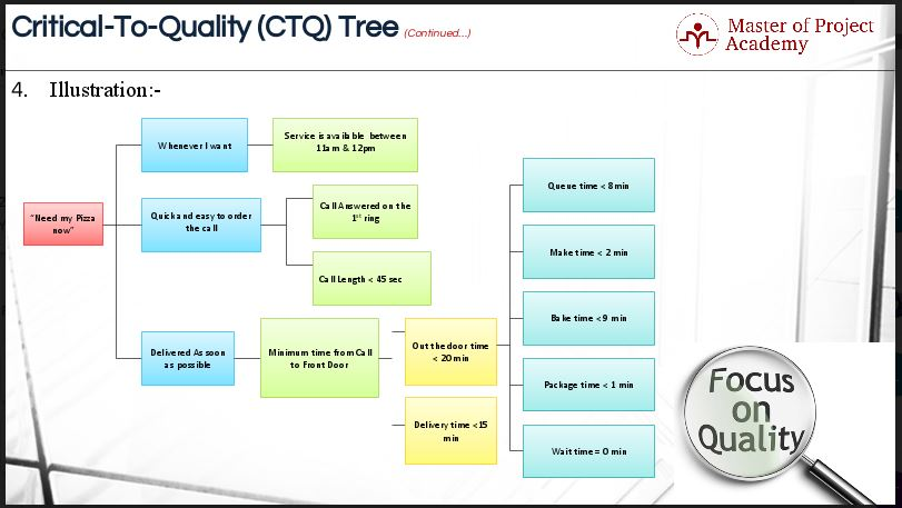 1.28-Slide-2 Six Sigma Critical to Quality: 7 Steps to Produce CTQ Tree