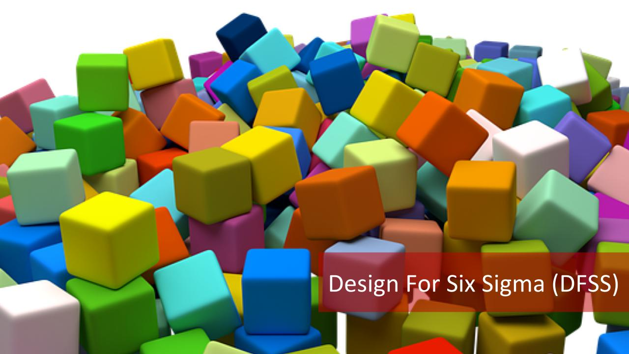 3 Different Types Of Design For Six Sigma Dfss Master Of Project