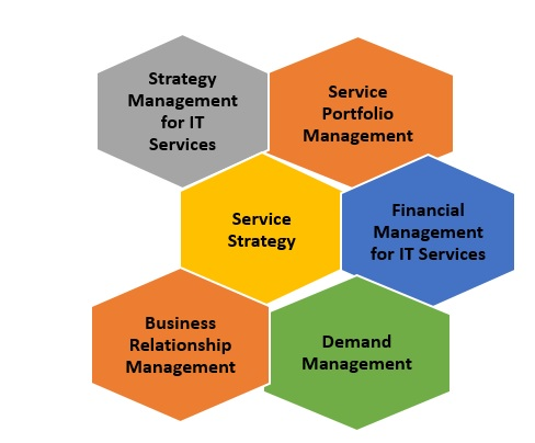 Service-Strategy ITIL Course - 5 Major Benefits of ITIL Course & ITIL Certification
