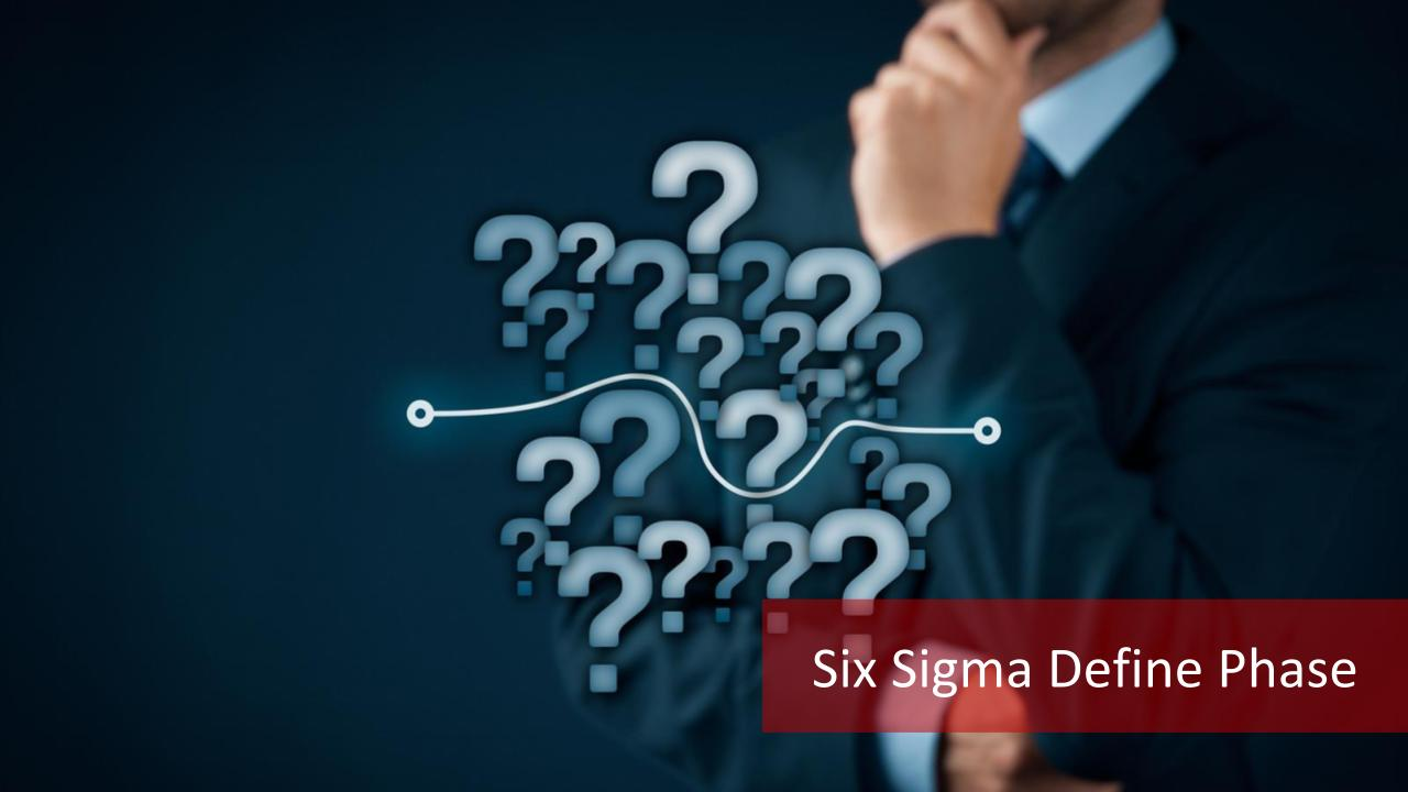 Six Sigma Define Phase