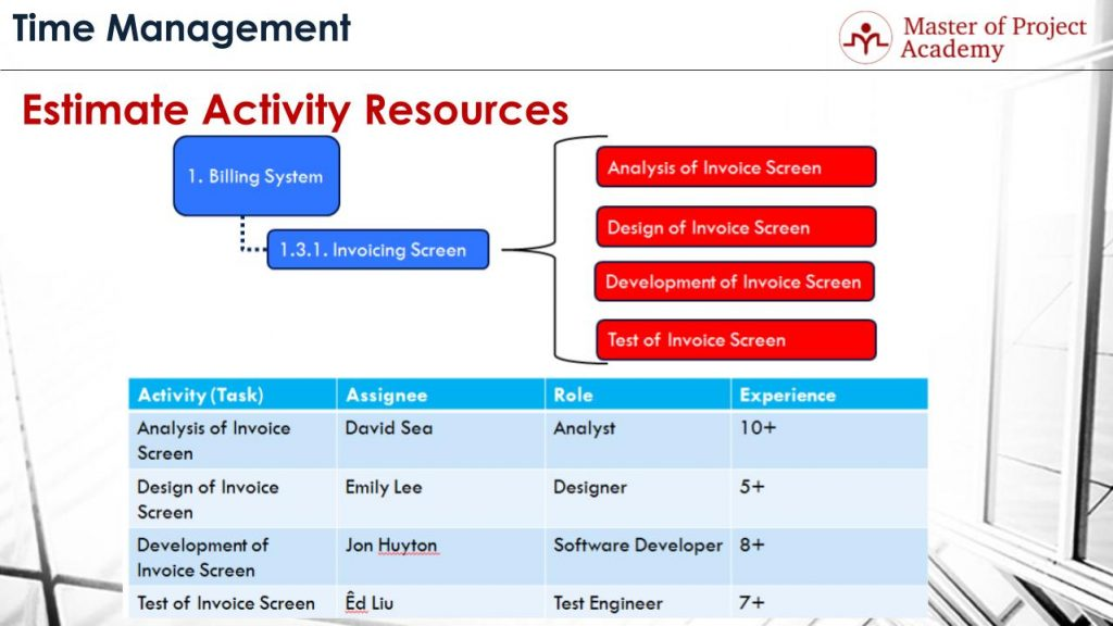 estimate activity resources process