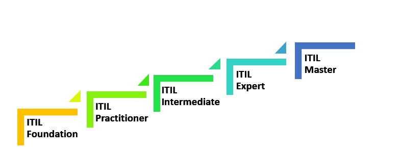 itil-certification-levels ITIL Course - 5 Major Benefits of ITIL Course & ITIL Certification