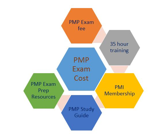 pmp-exam-cost1 The 4 Components of the PMP Exam Cost