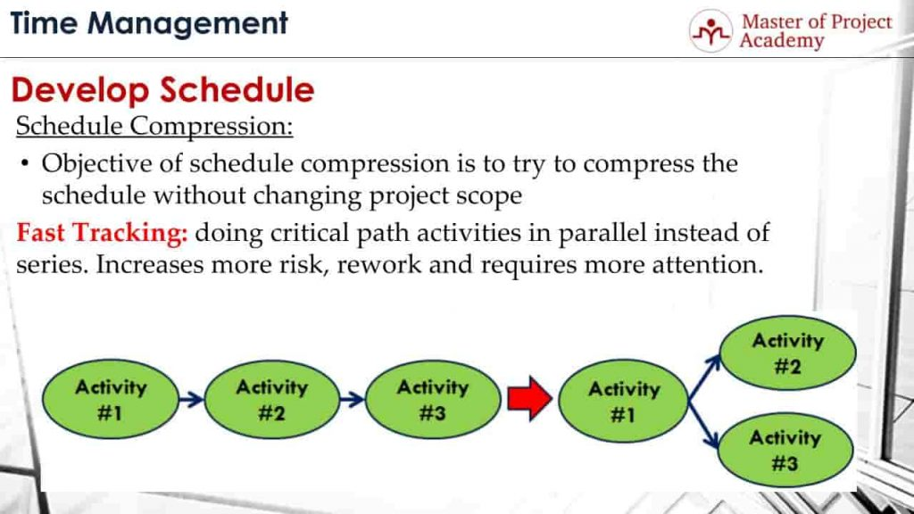 schedule compression