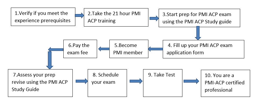 ACP-Process PMI ACP Study Guide - Pass the PMI ACP Exam in Your 1st Attempt!