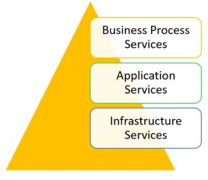 IT-service-categories-300x260 ITIL 4 Foundation - All Aspects of ITIL 4 Foundation