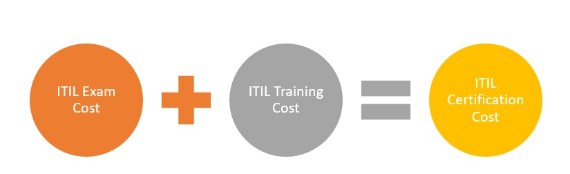 ITIL-Certification-Cost-1 ITIL Certification Cost: What Is Its ROI?