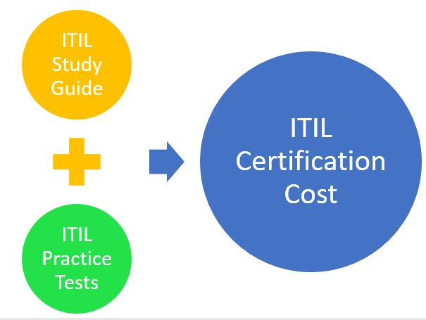 ITIL-Certification-Cost-2 ITIL Certification Cost: What Is Its ROI?
