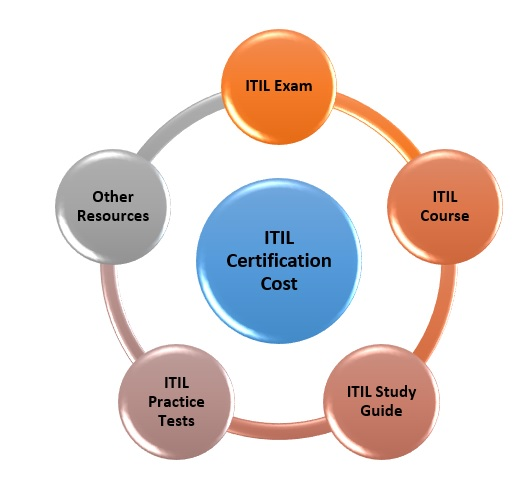 ITIL Certification Cost