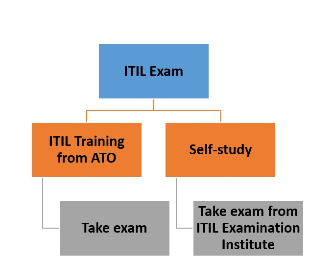 ITIL Foundation Certification Training Master of Project 6605692 ...