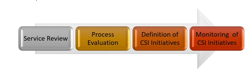 ITIL-Exam-CSI ITIL Exam: How Can I Pass the ITIL Exam in 1st Attempt?