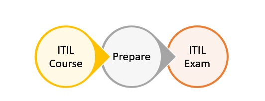ITIL-Exam-How-to-prepare ITIL Exam: How Can I Pass the ITIL Exam in 1st Attempt?